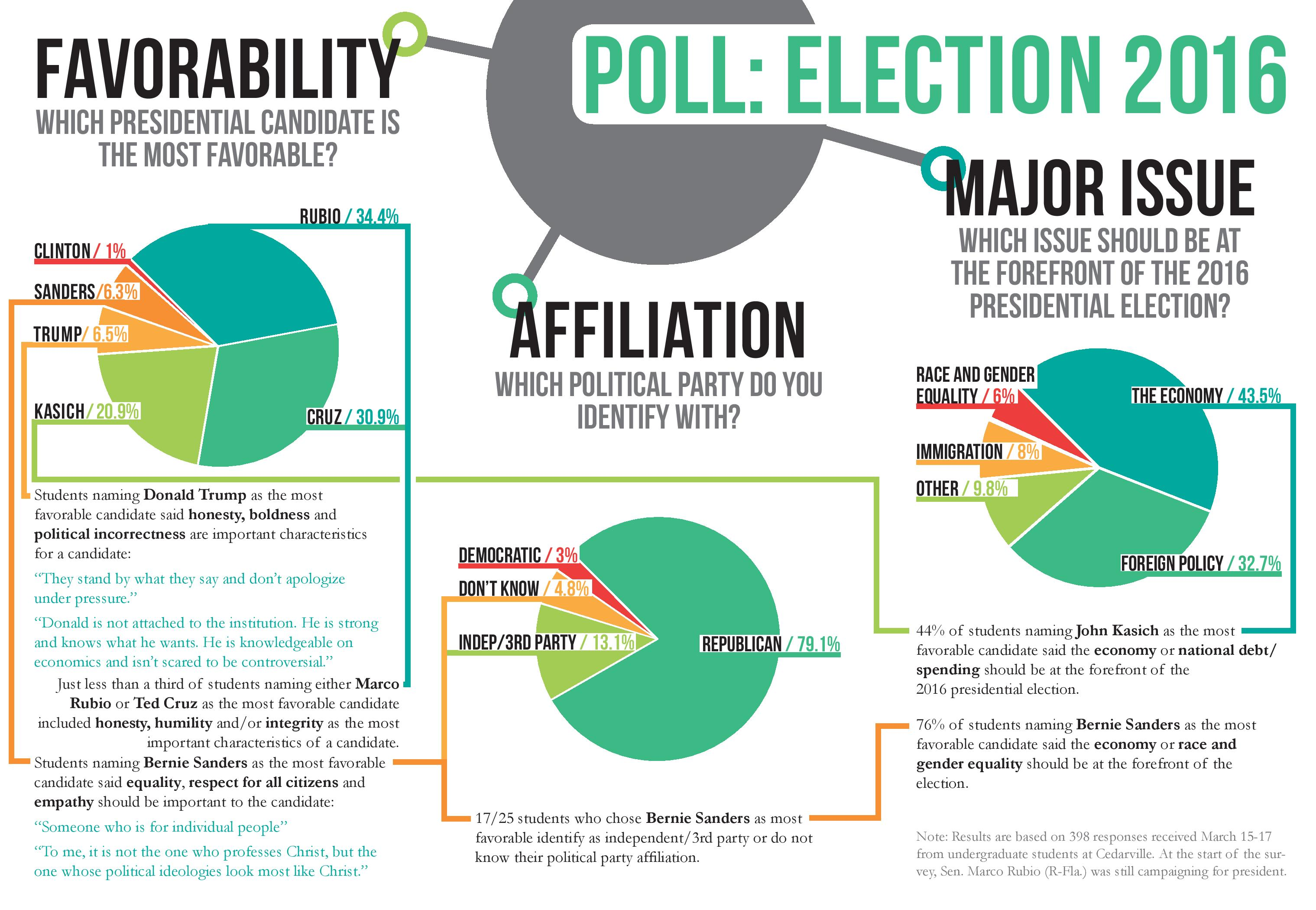 political polling march